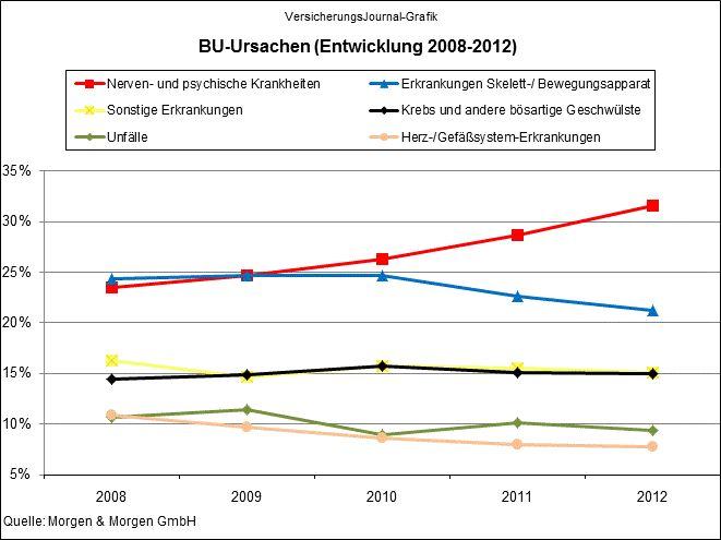 Entwicklung der BU-Ursachen (Quelle: Morgen & Morgen)