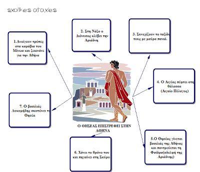 sxolikes...ataxies: Ο ΘΗΣΕΑΣ ΕΠΙΣΤΡΕΦΕΙ ΣΤΗΝ ΑΘΗΝΑ - ΕΝΝΟΙΟΛOΓΙΚΟΣ ΧΑΡΤΗΣ