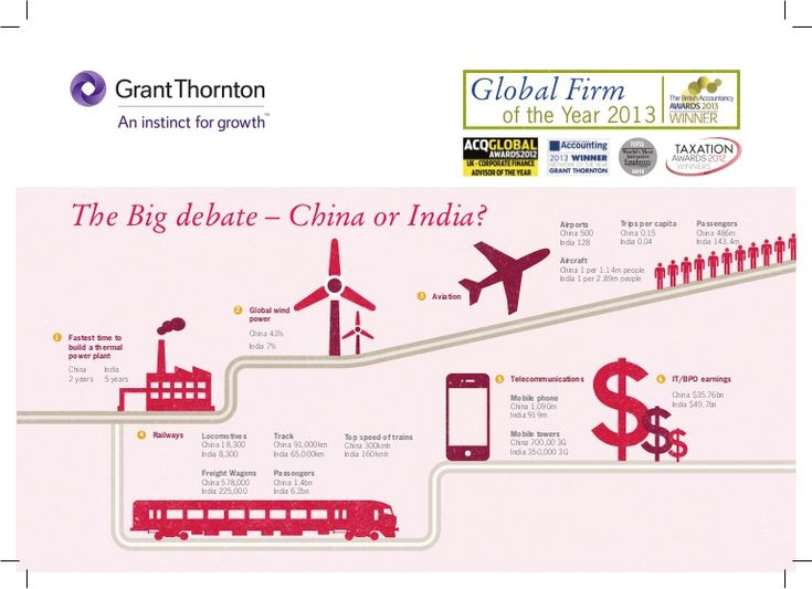 The fast growing markets of China and India are often compared. Do these key economic indicators tell you all you need to know when deciding which market you should enter first , or where to invest to drive the growth of your business? For more insight on this topic or other international matters please visit: www.internationalbusinessreport.com