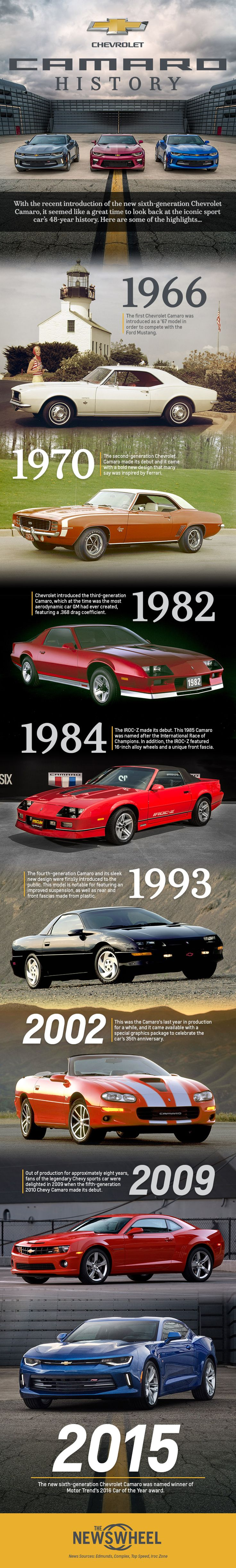 Take a visual tour of the #Chevrolet #Camaro's storied history | thenewswheel.com