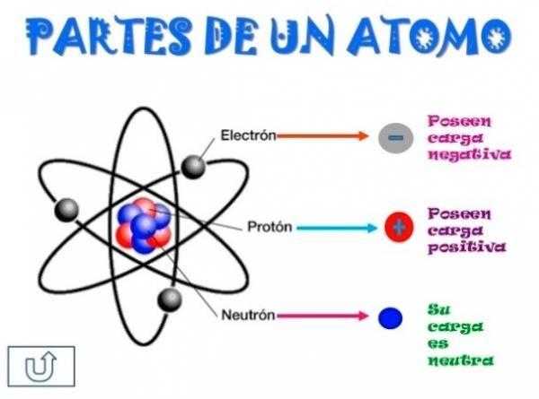 Partes De Un átomo Y Sus Características Fácil Para Estudiar Enseñanza De Química Química De Escuela Secundaria Clase De Química