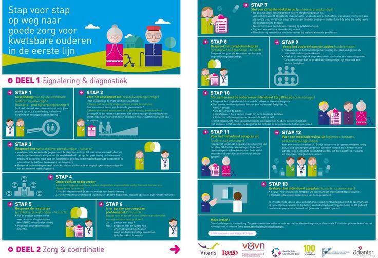 In deze infographic kun je in 13 stappen zien hoe je een zorgprogramma voor kwetsbare ouderen opzet en uitvoert. Een visueel stappenplan voor zorgprofessionals & multidisciplinaire teams in de eerste lijnszorg.