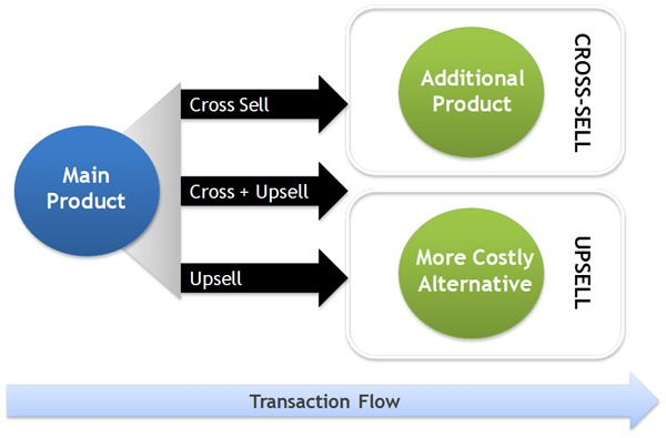 upselling and cross selling transaction flow in retail