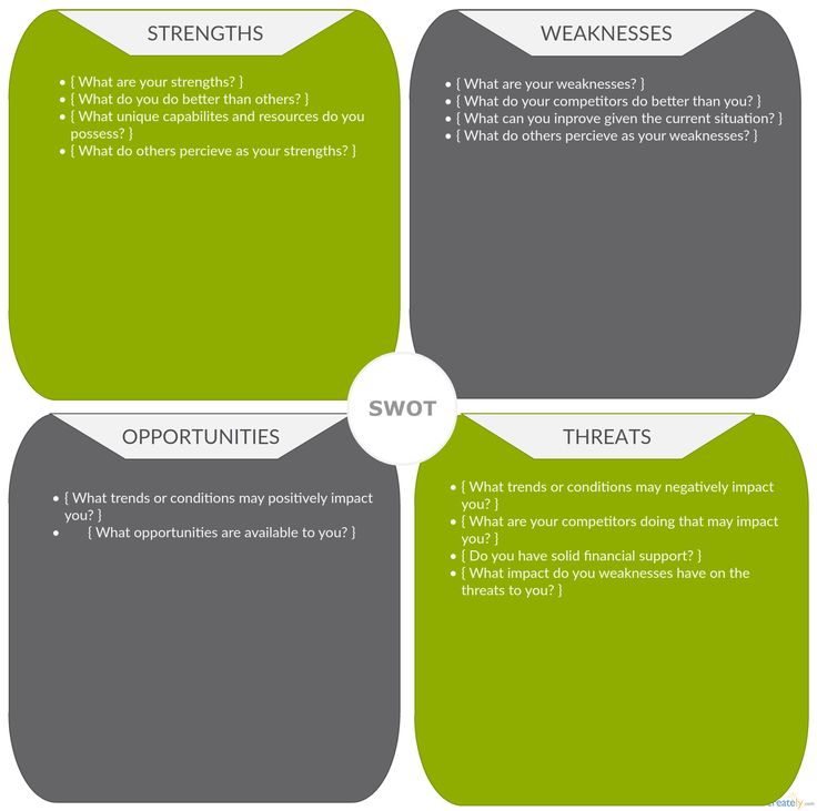Best Swot Analysis Images On   Swot Analysis Strength