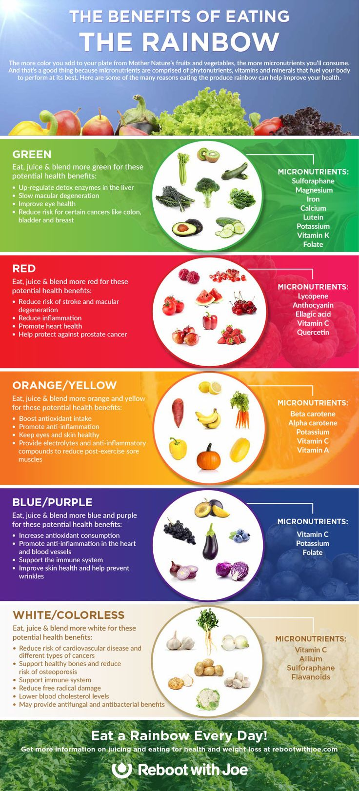 ~~The Benefits of Eating the Rainbow Infographic | Green, red, yellow, orange, blue, purple and white fruits and vegetables that are grown right out of the ground, nourished by sunlight, and are the healthiest foods on the planet.