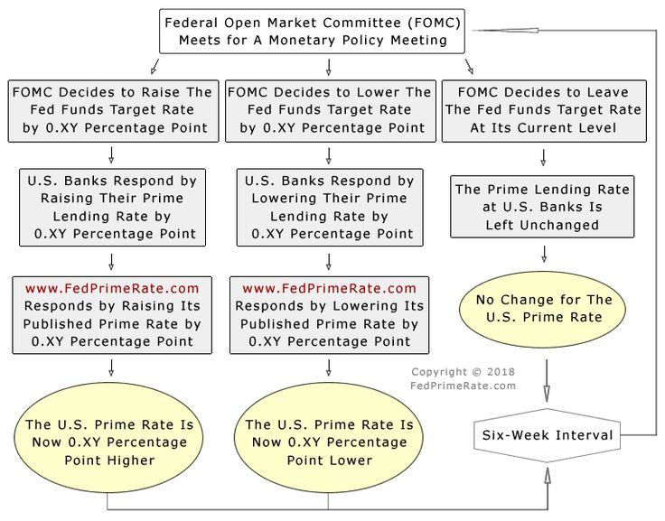U.S. Prime Rate Flow Chart. All bank rates, mortgage, lending loan, savings rates are based off of this Financial rate in the United States. It may change at periodic meetings held by the Fed.