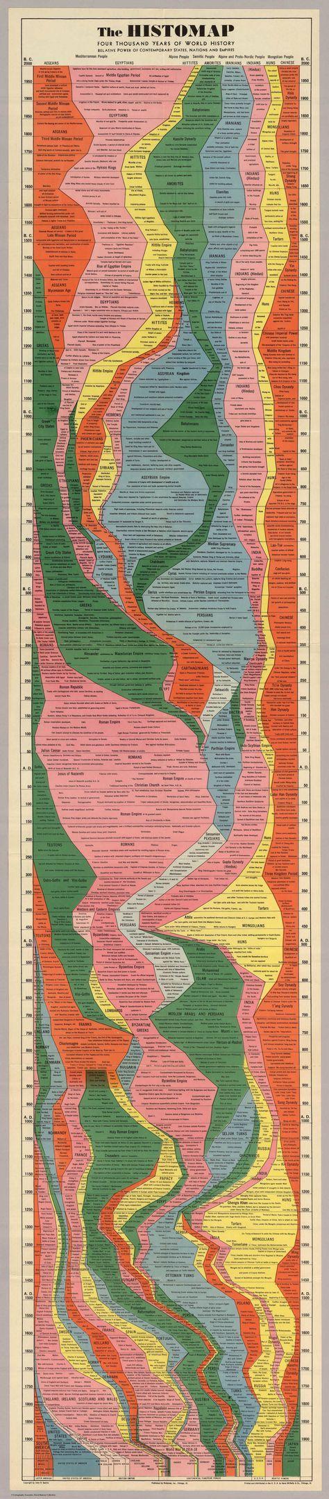 Prepare-separa gastar algunsminutos porque omapa é pegajoso.Feito em 1931, reune os grandes impérios dos últimos 4.000 anos até então, distribuídos por longevidade emagnitude, um dos primeiros exemplares de timeline. O mapa faz parte do livro...