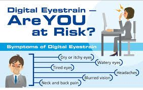 Eye Strain: There are two types namely: Computer Vision Syndrome and Digital Eye Strain (Digital Citizenship Module Manual, 2016: 142). Computer Vision Syndrome symptoms are: Blurred vision, Double vision, Dry and red eyes, Eye irritations as well as Headaches (Digital Citizenship Module Manual, 2016: 142). Digital Eye Strain symptoms are: Dry eyes, Headaches, Neck and back pain and Intermittent blurred vision when viewing a device (Digital Citizenship Module Manual, 2016: 142).