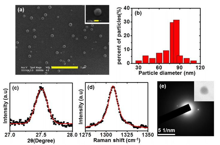 Organic semiconductor transistor made of a single nanoparticle achieves highest mobility yet