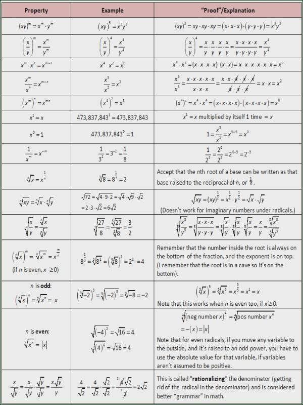 Rationalizing The Denominator Worksheet Rationalizing The Denominator Worksheet Worksheet List