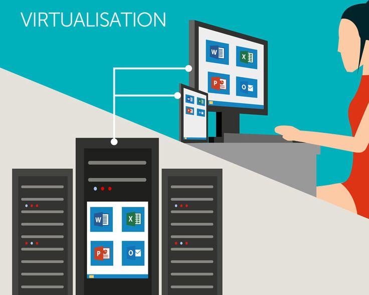 VDI : La virtualisation