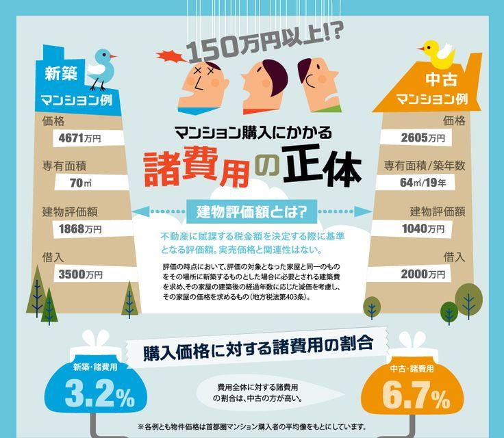 マンション購入にかかる諸費用の正体を可視化したインフォグラフィック | SEO Japan