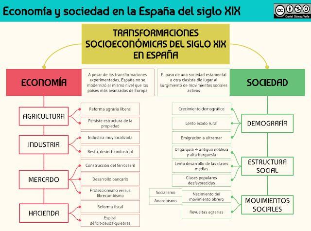 Economia Y Sociedad En La Espana Del Siglo Xix Historia De Espana Profesores De Historia Siglo Xix