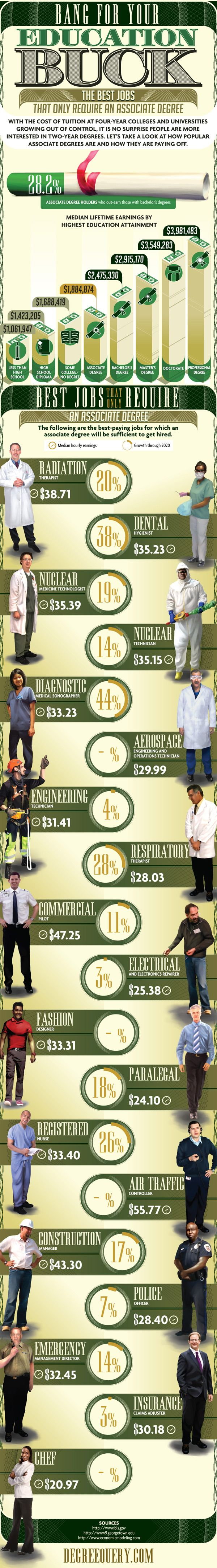 Associate Degree Jobs : Are you wavering between 2 or 4 years of studies when you reckon with your wallet? No reason to worry. Holding an associate degree after 2 years studying, you can land a job with a decent or even above the average paycheck. Check which are the best and how they are paying off. > http://infographicsmania.com/associate-degree-jobs/?utm_source=Pinterest&utm_medium=ZAKKAS&utm_campaign=SNAP
