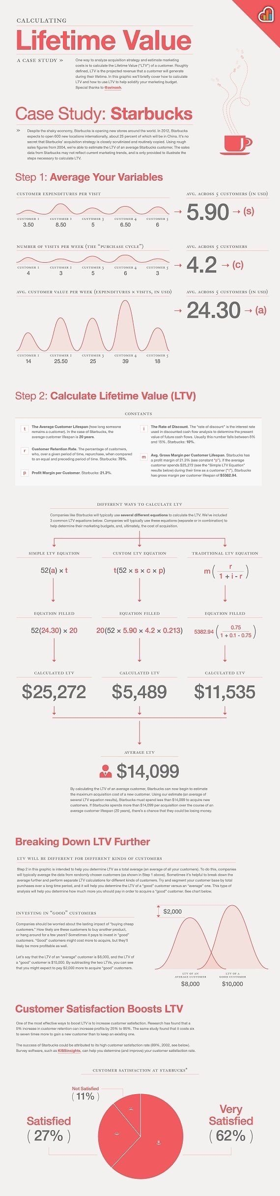 How To Calculate Lifetime Value - The Infographic (infographic)