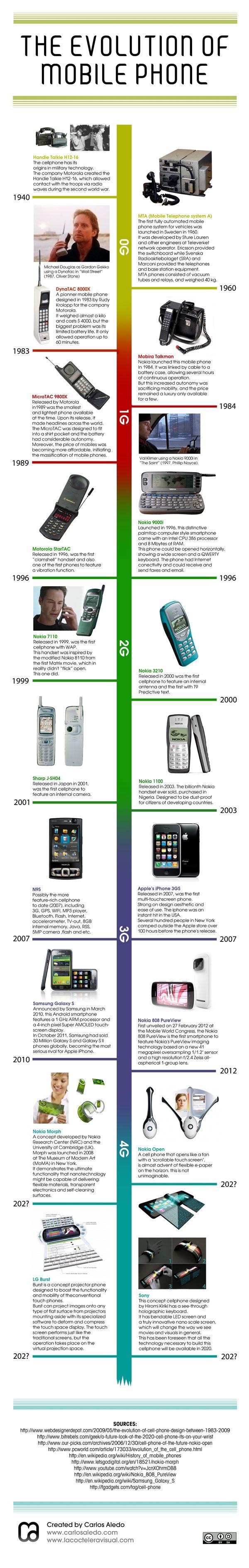 Plus de 70 ans d'évolution des téléphones portables | {niKo[piK]}