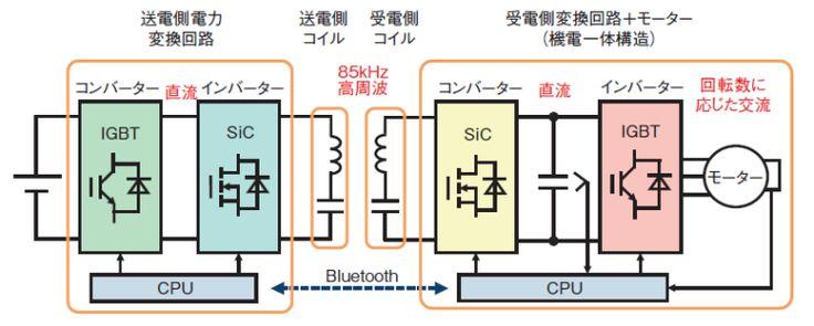 日本経済新聞 自動車工学 インバーター 送電