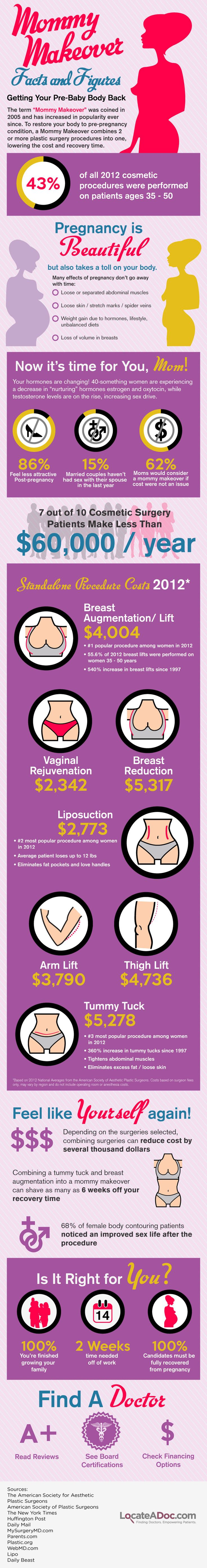 Mommy Makeover facts and figures  #infographic