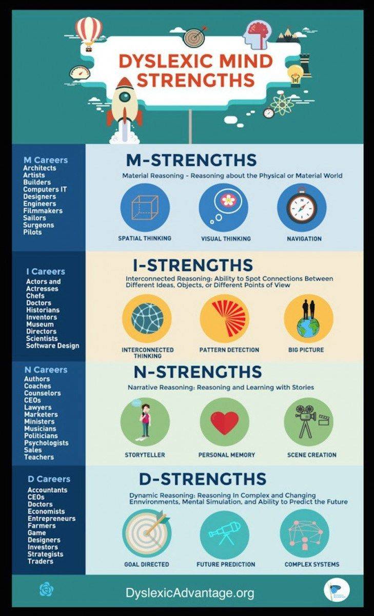Dyslexic MIND Strengths