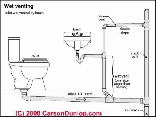 New Plumbing A Basement toilet