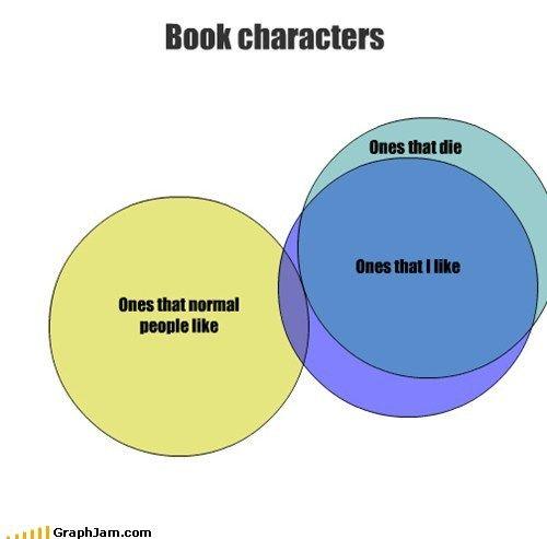 Tris, Kili, Fili, Thorin, Boromir, NEWT!!