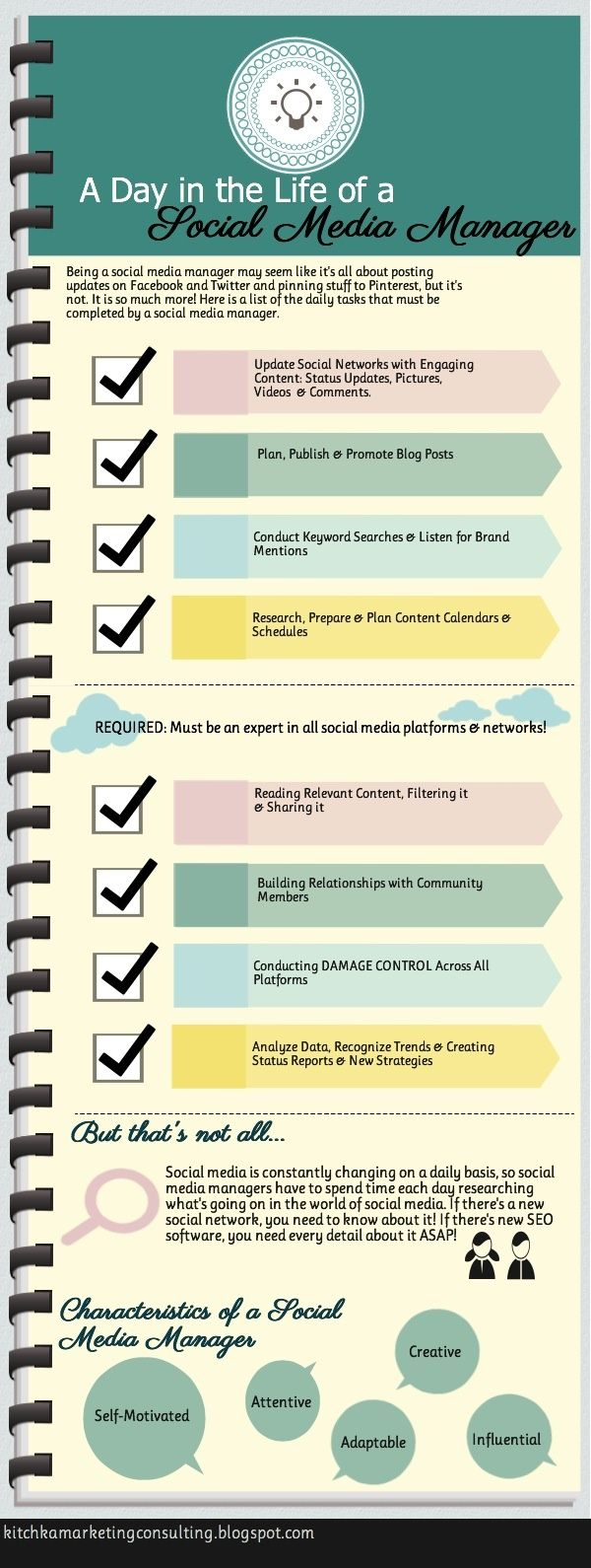 Kitchka Marketing Consulting: Daily Tasks of a Social Media Manager #socialmedia #management #content