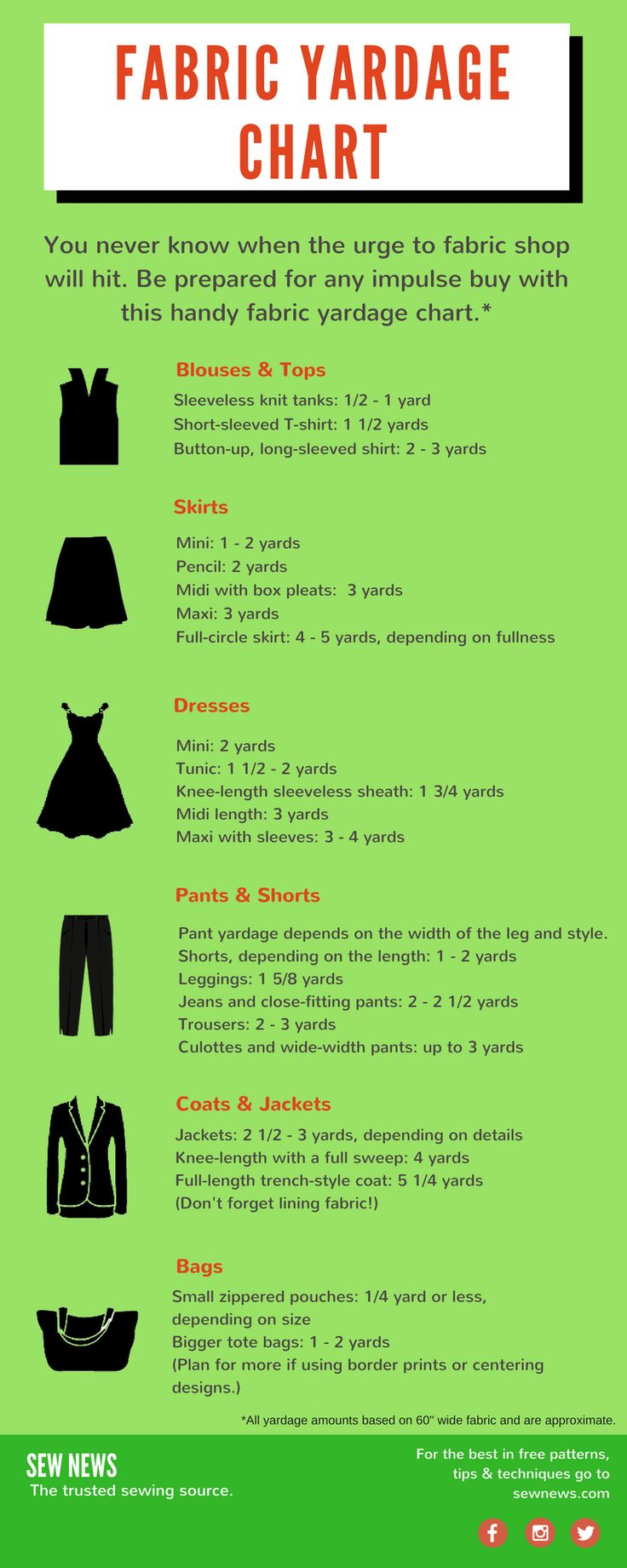 Handy Fabric Yardage Chart!