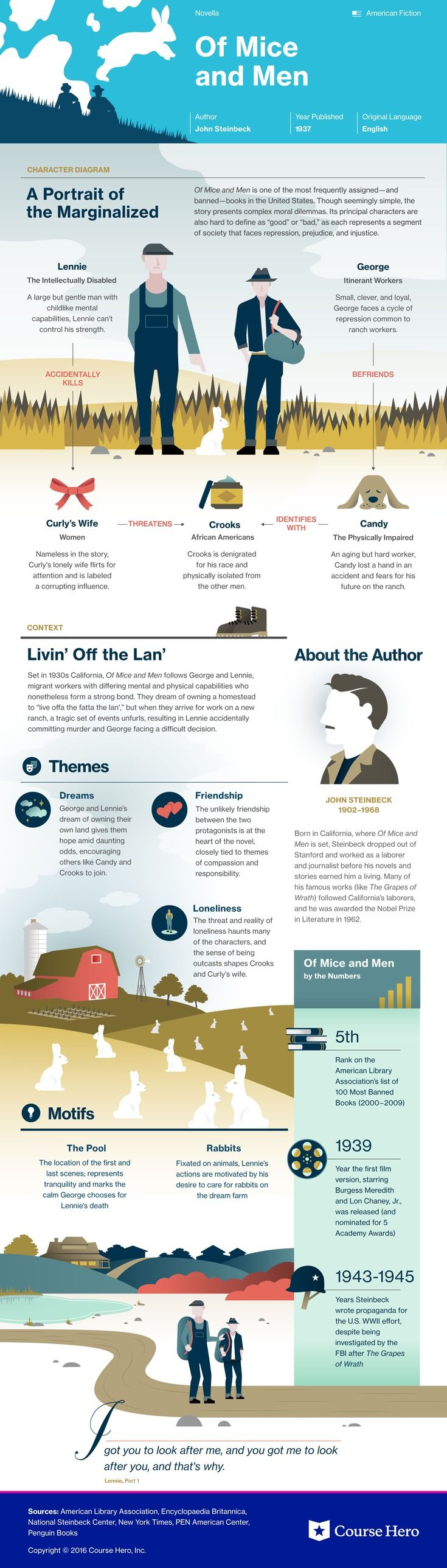 This @CourseHero infographic on Of Mice and Men is both visually stunning and informative!