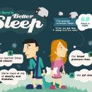 The Secret to Better Sleep Infographic:  According to research, people had better sleep quality and felt more alert throughout the day if they had at least 150 minutes of exercise every week. Read the full-length article: Exercising Influences Quality of Sleep Other research shows that sleeping for about an hour in the daytime can reduce average blood pressure following mental stress. Read the full-length article: Daytime Nap Lowers Average Blood Pressure after Mental Stress
