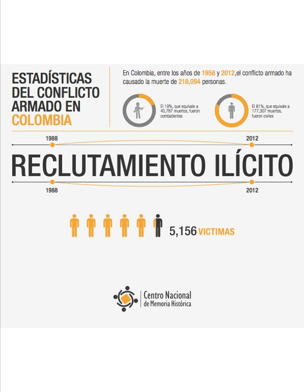 RECLUTAMIENTO ILÍCITO  ¡Basta ya! Colombia: Memorias de guerra y dignidad.