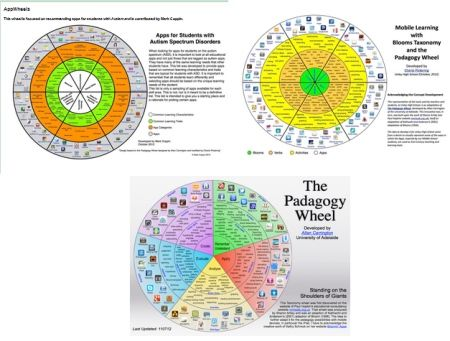Pinterest Pin of the Week: Apps4Stages App Wheels - Pinned by @PediaStaff – Please Visit  ht.ly/63sNt for all our pediatric therapy pins