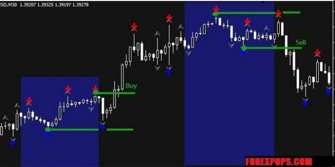 Download Forex Breakout Trading System For Mt4 Free Trading