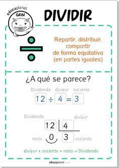 Divisiones: es un poster GRATIS para casa o para el aula dirigido a Primaria con estrategias para identificar y solucionar ejercicios de dividir.