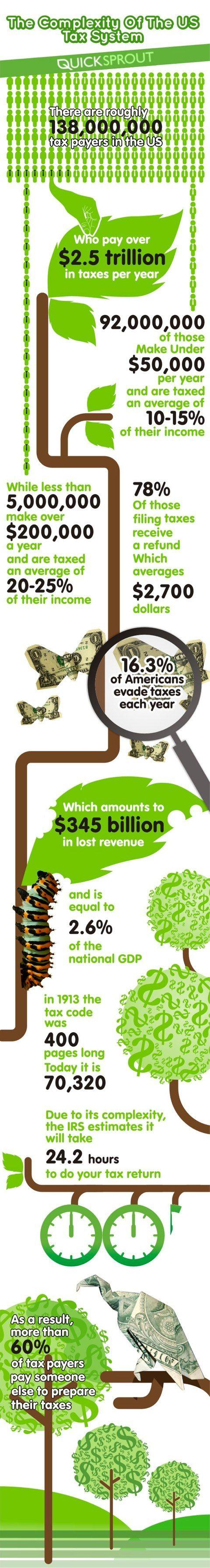 He infographic points out that there are 138 million tax payers in the u s and how