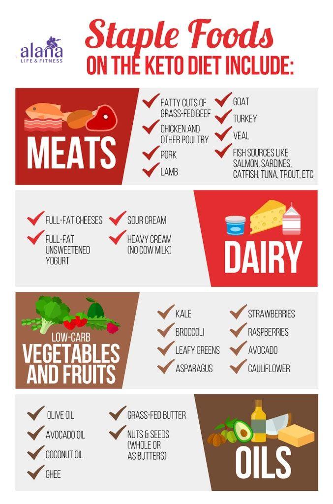 staples of keto diet