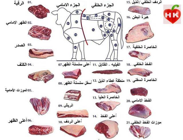 أنواع قطع اللحم البقري واستعمالاتها في الطبخ بالصور من Hamoudy S Kitchen Recipe Cooking Seafood Helthy Food Workout Food