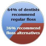 Dentists Recommend Dental Floss To Clean Between Teeth #recommend #dentist http://dental.remmont.com/dentists-recommend-dental-floss-to-clean-between-teeth-recommend-dentist-2/  #recommend dentist # Dental Floss Still #1 Choice for Cleaning Between Teeth Post your comments about dental floss to our blog. When we asked dentists what they recommend patients use to clean between teeth, dental floss was king. However, some doctors prefer interdental brushes or floss picks. For those that say…