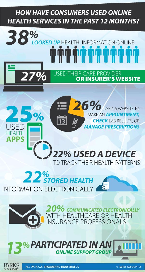Digital Health Consumers