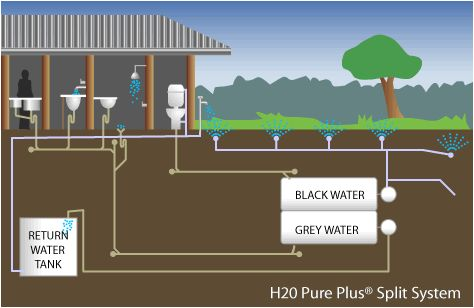 Domestic Blackwater Reclamation System Home Sustainable