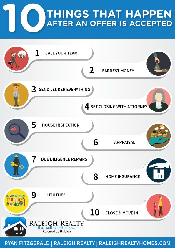 Ten Things that come After an Offer is Accepted Infographic - real estate purchase agreement