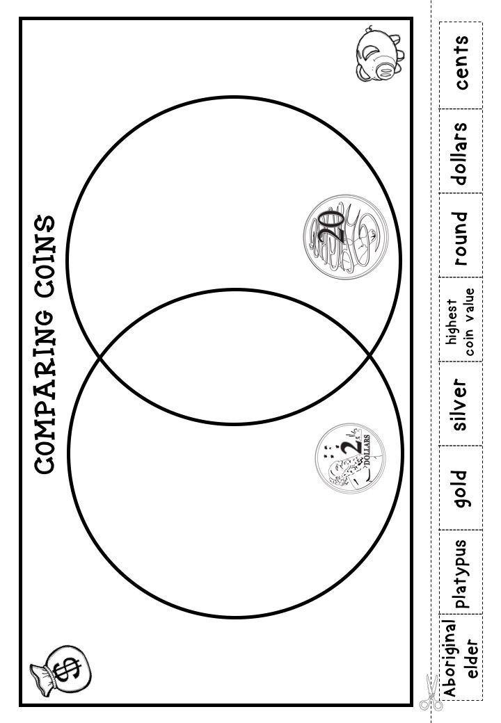 Includes Australian money worksheets and posters for grade one students that focus on identifying coins and their values. Students compare and sort in different activities. Click here to find out more: https://www.teacherspayteachers.com/Product/Australian-Money-Posters-and-Worksheets-Higher-Order-Thinking-HOTS-Grade-1-2578768
