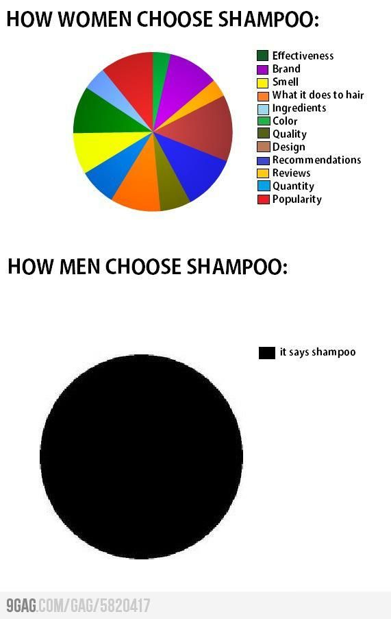Best Pie Chart Favorites Images On   Funny Pie Charts