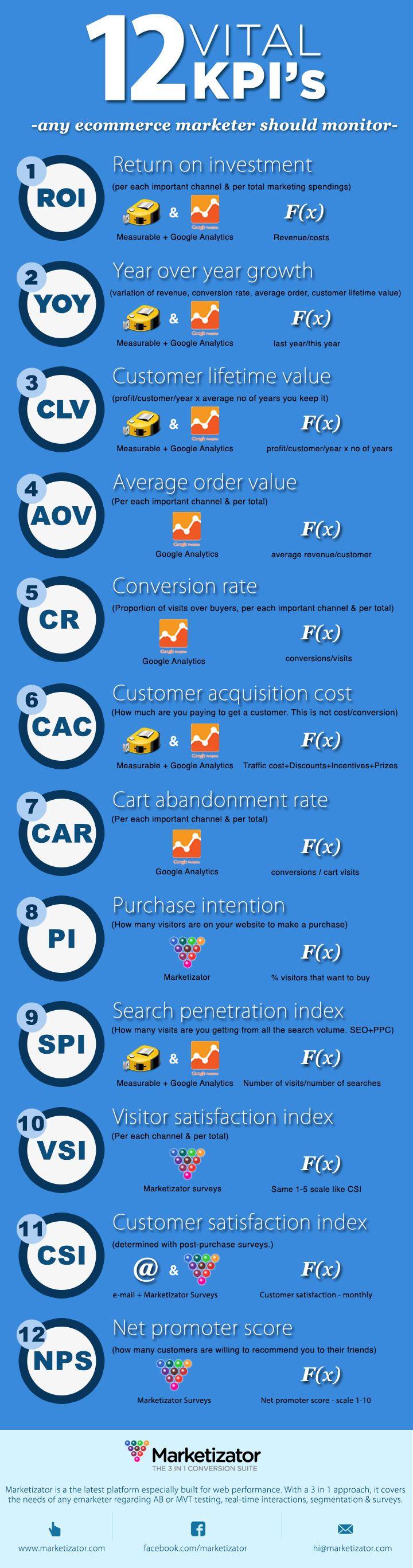 Hola: Una infografía con 5 KPI's clave para comercio electrónico. Vía Un saludo