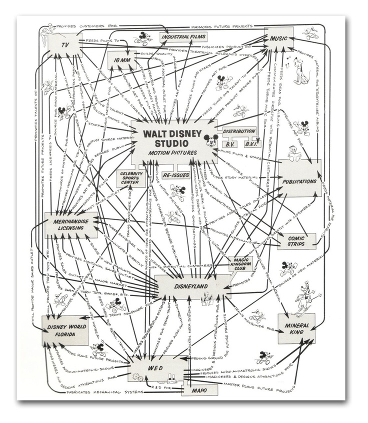 Walt Disney Productions Organizational Synergy Diagram