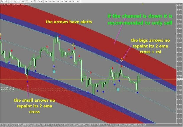 Super Trend Forex Signals Indicator For Mt5 With No Loss Accuracy
