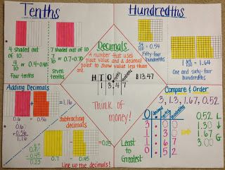 Anchor chart to help students learn how to order and compare decimals