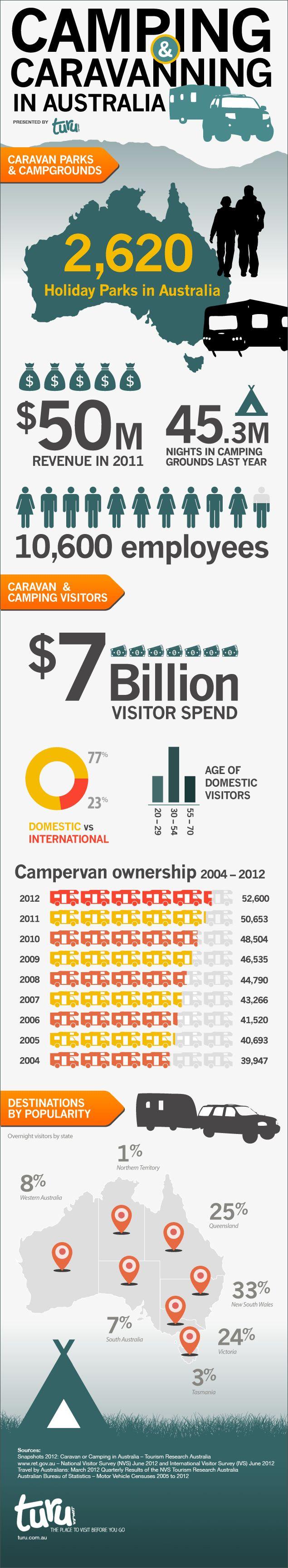 Caravanning in Australia, Travel Statistics & Facts