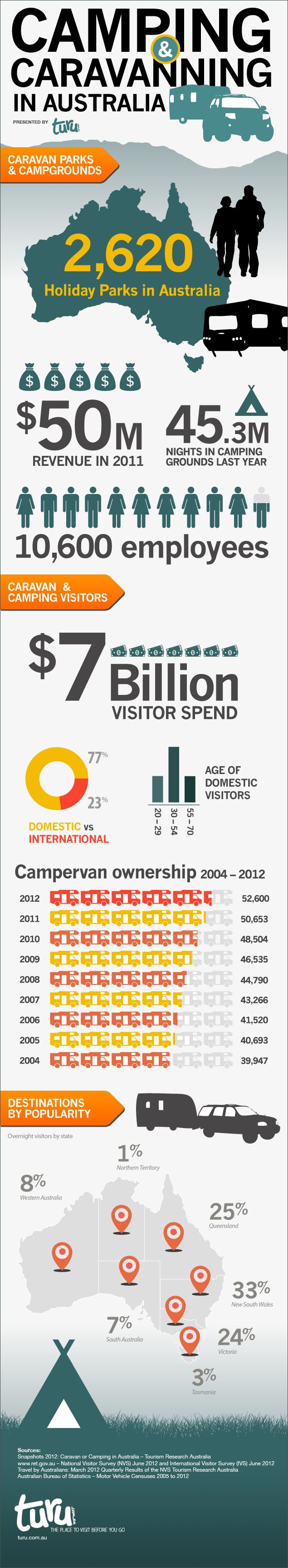 The info graphic offers an insight into the booming Australian industry of Caravanning