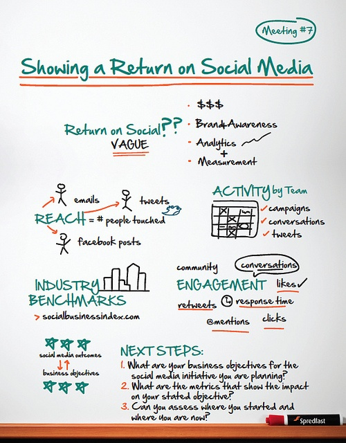 Showing a Return on Social #7sessions