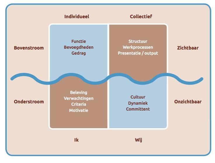 Bovenstroom versus onderstroom